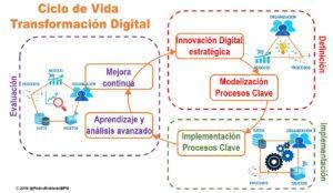 Ciclo de vida de la transformación digital