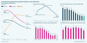 Evolución deuda 2000-2008 Bde / Cinco Días