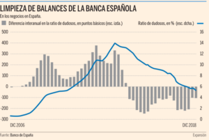 Limpieza de balances